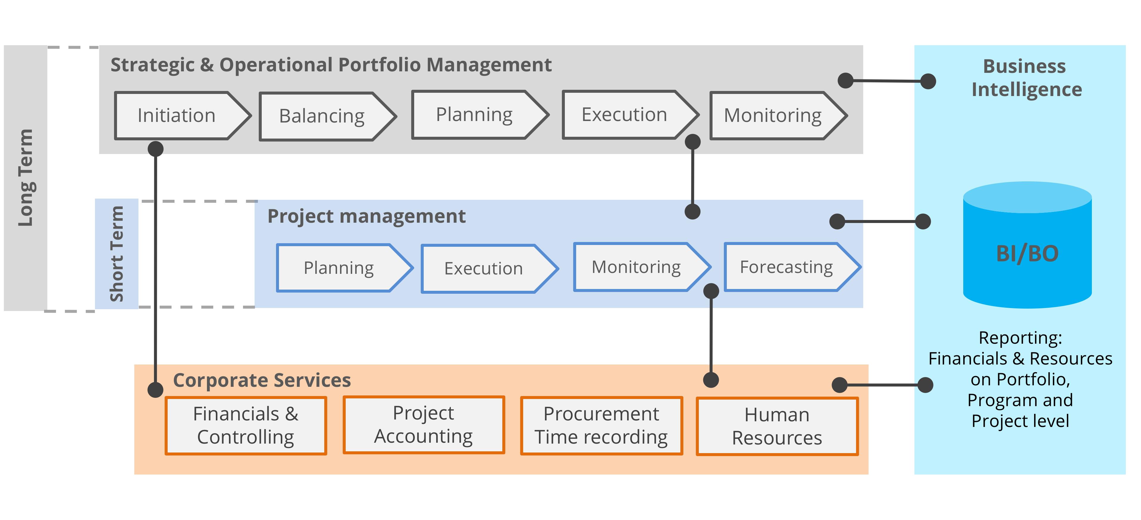 Sap Ps Sap Ppm Solution Portfolio And Project Management